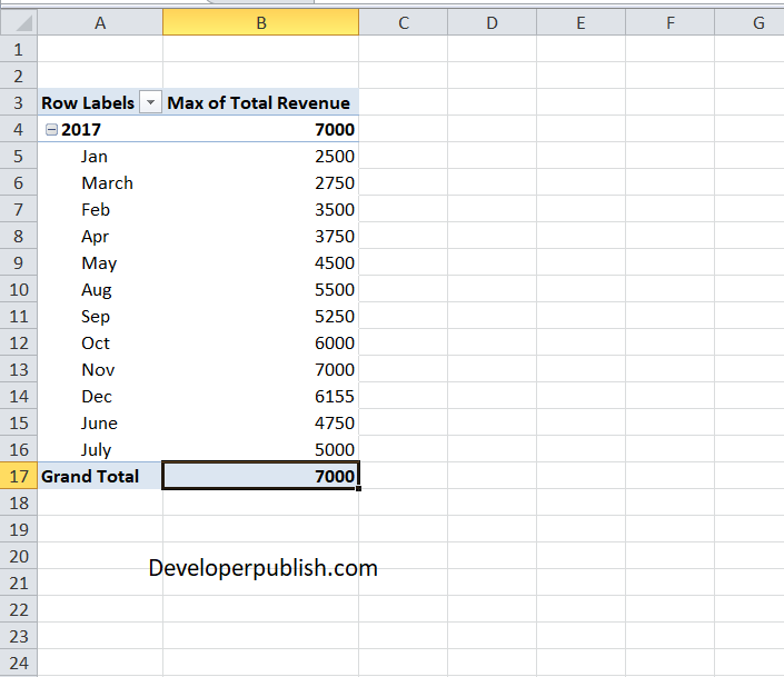 Summarize by Min and Max in Excel Pivot Table